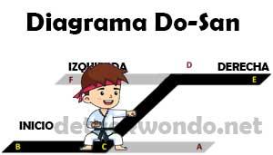 Diagrama de Do-San con forma de escalon