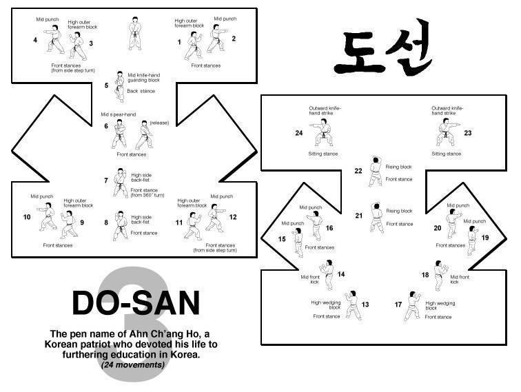 otro diagrama dosan